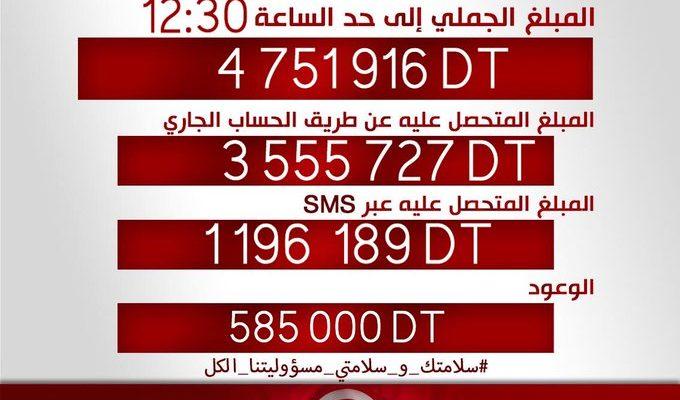 Téléthon 1818 de la Télévision Tunisienne Les acteurs de la Grande Distribution unis pour lutter contre le coronavirus Covid-19