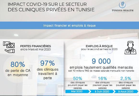 COVID-19 : Les cliniques privées tirent la sonnette d'alarme en Tunisie